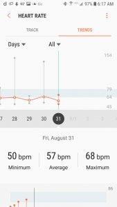 Samsung Gear Sport Resting Heart Rate (average)