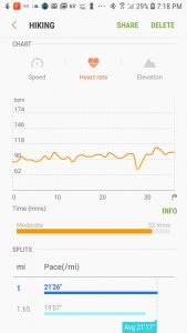 Heart rate data from the Gear Sport